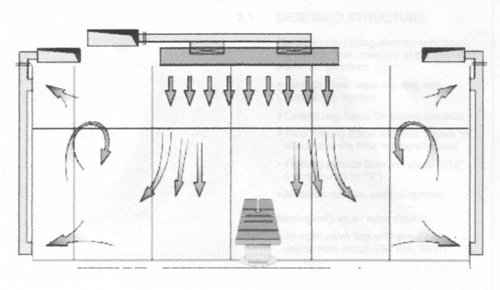design of a surgical suite